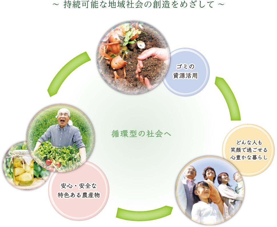〜持続可能な地域社会の創造をめざして〜 循環型の社会へ