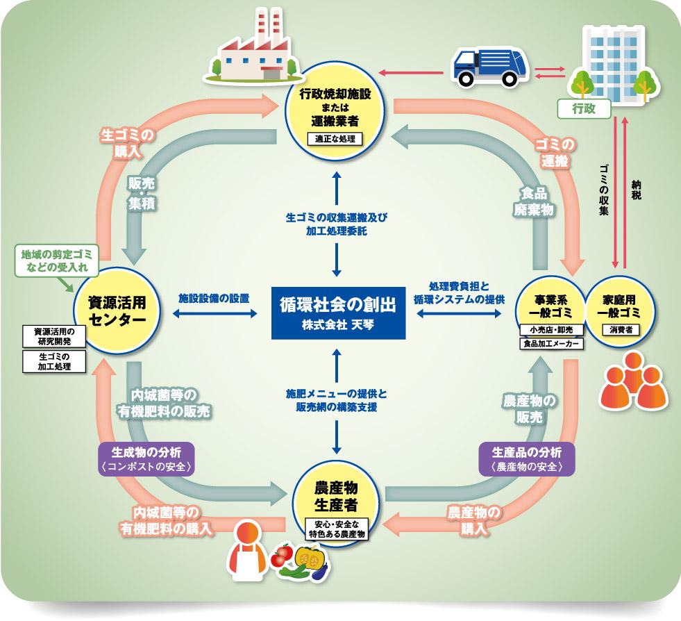 未来の循環型サイクルイメージ